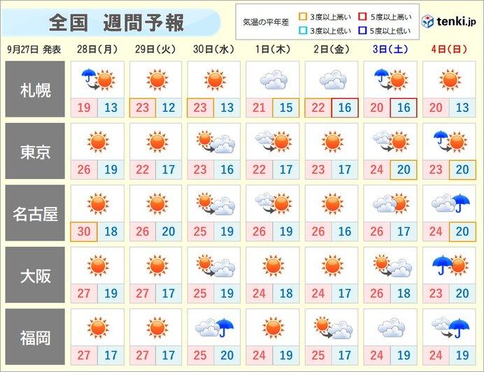 週間天気 30℃ほどまで上がり暑いくらいの所も 台風発生も離れて北上か
