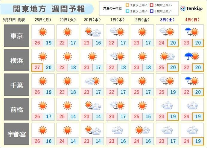 あす28日(月)は秋晴れ その先も晴れる日多い