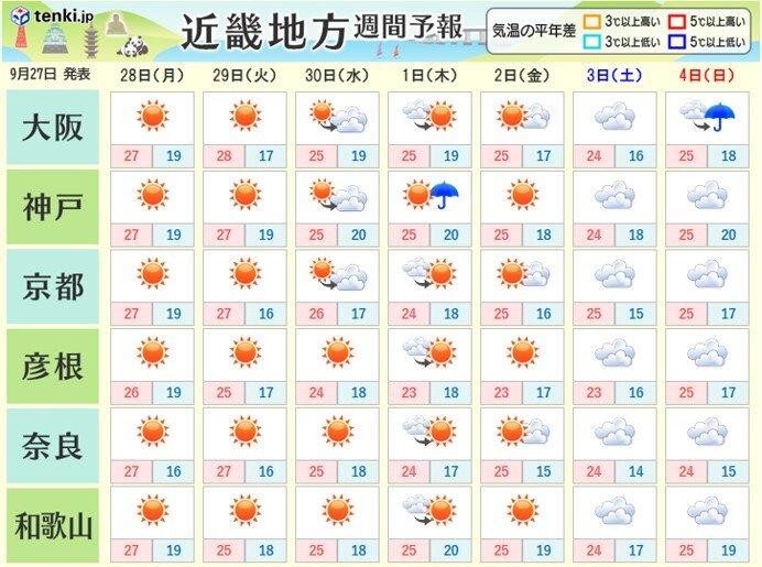 あす28日(月)以降は晴れる所が多い