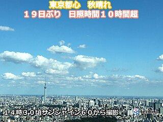 東京都心 日照時間10時間超 19日ぶり
