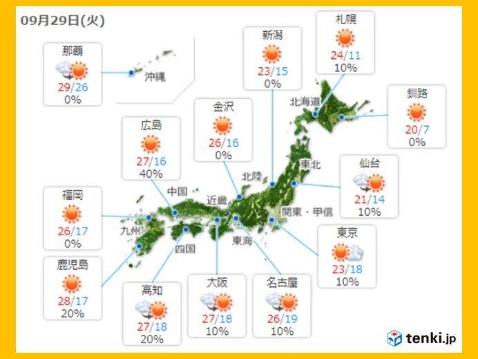 29日 日中は汗ばむ陽気 朝晩との気温差大 太平洋側には雨雲も