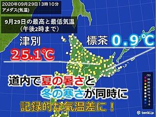 北海道 朝晩と日中の寒暖差が大きく、記録的に
