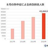 8月の熱中症による救急搬送人員 昨年より6,000人ほど多かった