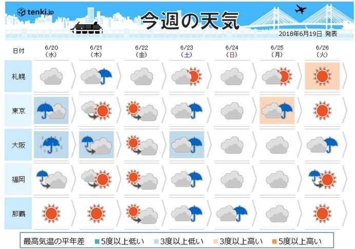 週間 土日も空はどんより 蒸し暑い