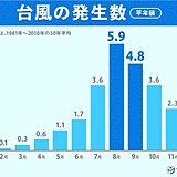 台風の卵とも呼ばれる熱帯低気圧が発生か 10月も台風シーズン続く