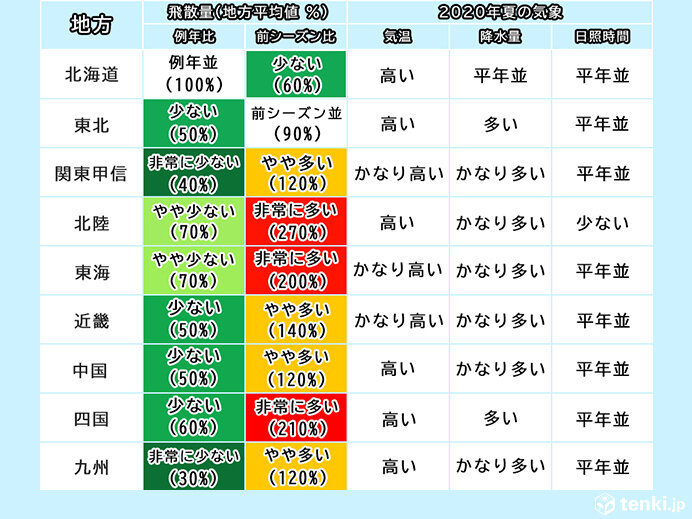 日本気象協会 2021年春の花粉飛散予測 第1報発表