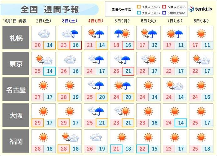 週間 10月でも気温30度に迫る所も 来週は晴れてもヒンヤリ