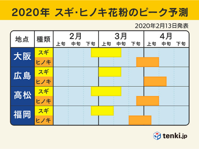 2020年の各地のピーク予測(西日本)