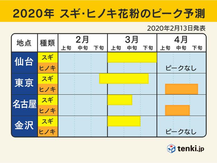 2020年の各地のピーク予測(東日本)