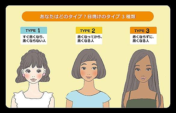 あなたはどのタイプ 日焼けの違いをマスターしよう Tenki Jpサプリ