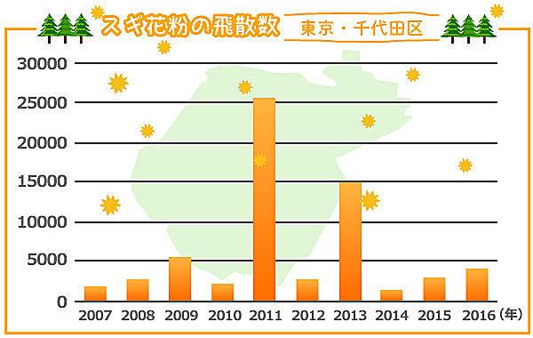 猛暑だと来シーズンの花粉は多くなるの?!夏の気象条件と花粉飛散量の密接な関係_画像