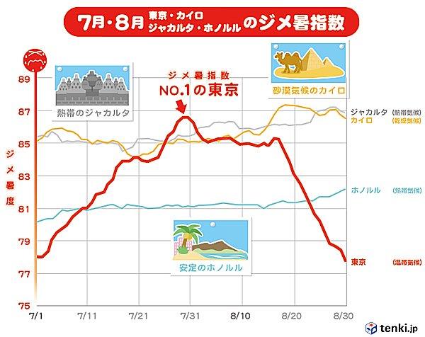 カイロ・ジャカルタ・ホノルルを抑えてジメ暑No.1の東京