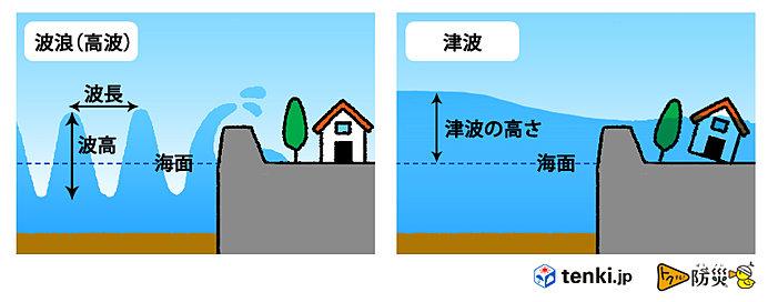 高波と津波の違い