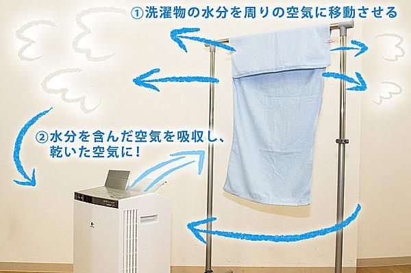 洗濯物が乾燥するメカニズム