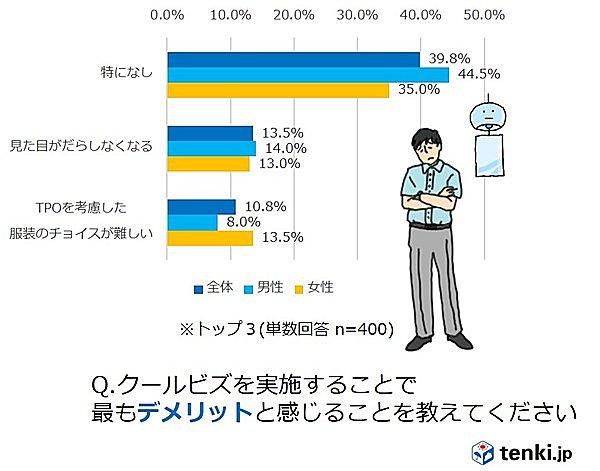 全国各地のクールビズ事情を調査!~tenki.jpラボVol.12~_画像