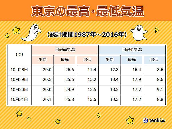 東京の最高・最低気温(統計期間1987年~2016年)