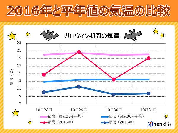 東京のハロウィン期間の気温 2016年と過去30年平均の比較