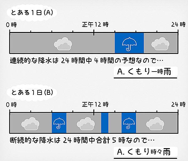 時々 違い 雨 の 時雨 一 時々雨と一時雨 どう違うの?