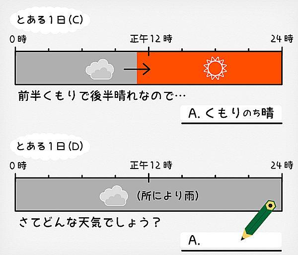 一時や時々とちょっと違う、天気の発現順序を表す『のち』