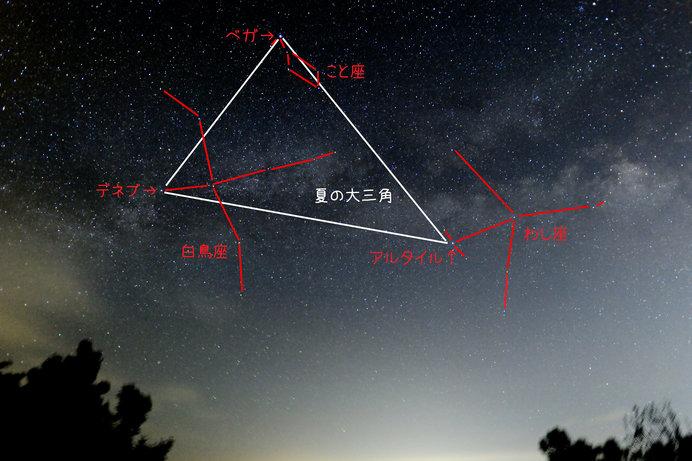 夏の大三角形の図解
