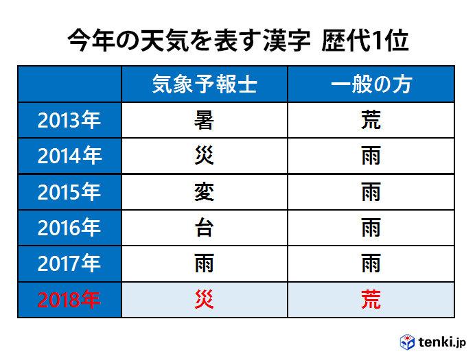 「今年の天気を表す漢字」歴代1位(2013年~2018年)