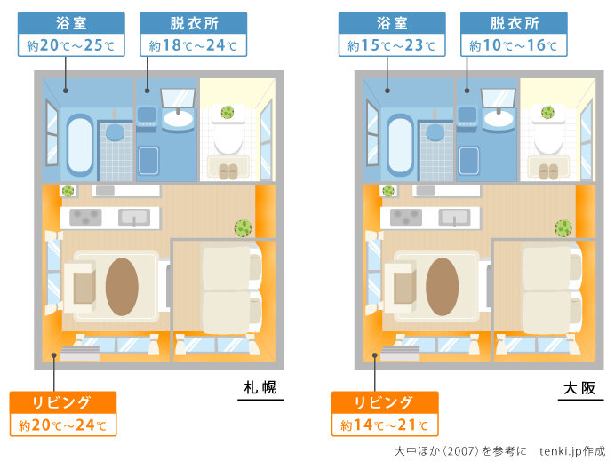 部屋間の温度差の例