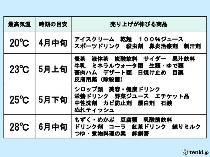京浜エリアにおける最高気温と売り上げが伸びる商品