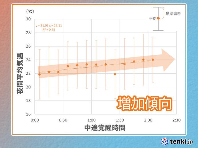 夜間の平均気温と夜間睡眠の関係