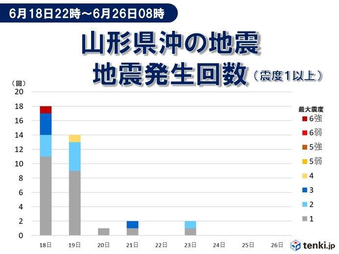 山形県沖・新潟県沖の震度1以上の地震発生回数(6月18日22時~6月19日12時)