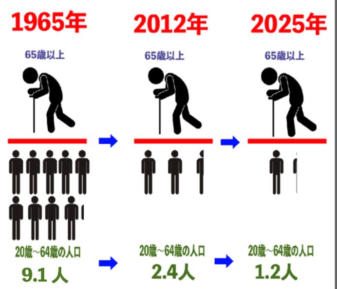 2025年問題って?少子高齢化が進む日本の未来はどうなる?(tenki.jp ...