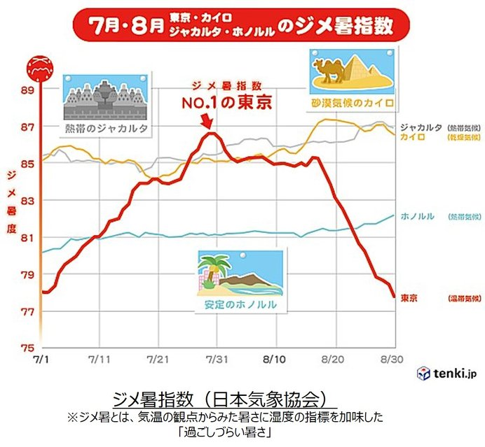 日本の夏の特徴とこれからの天気傾向は?