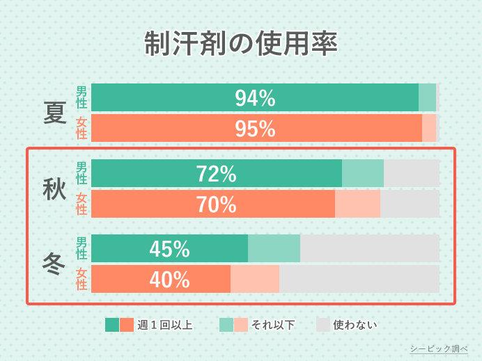 季節別・男女別の制汗剤使用率(シービック調べ)