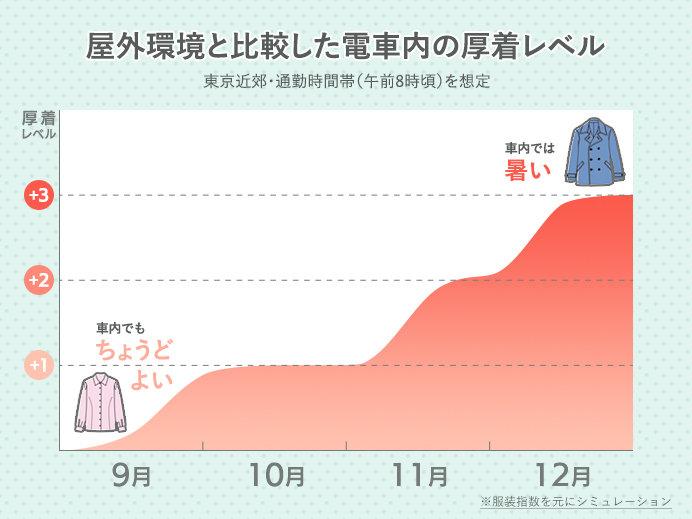 秋冬の電車内厚着レベル(屋外と車内の服装のズレに関するシミュレーション結果)