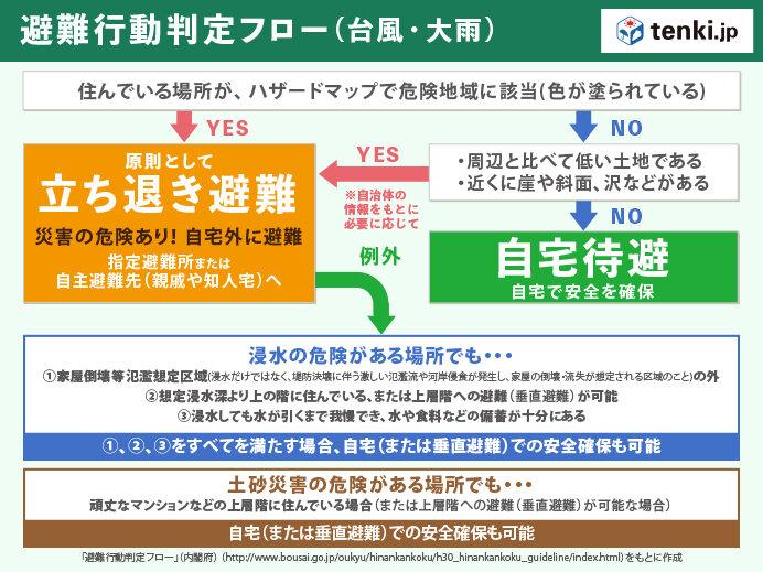 台風・大雨における発災前の避難行動判定フロー
