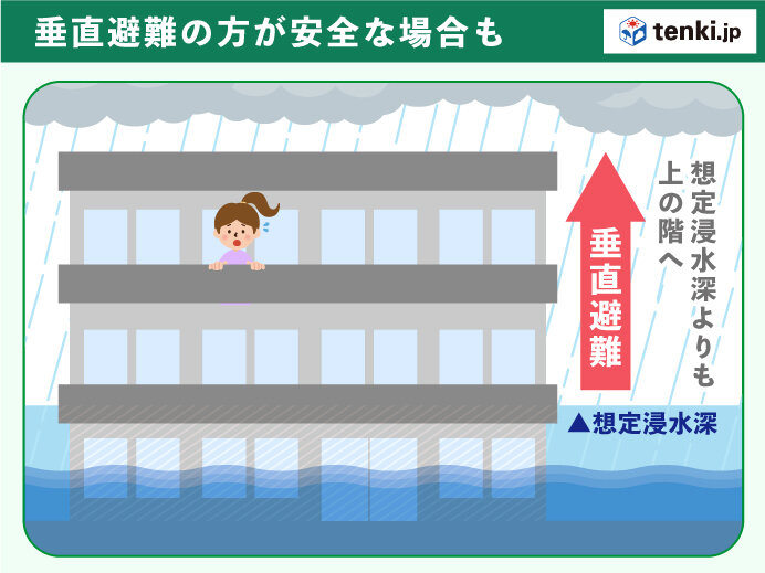 想定浸水深さよりも上に逃げる「垂直避難」