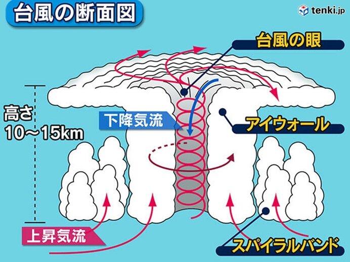 台風接近 山の上では平地以上に風が強くなる