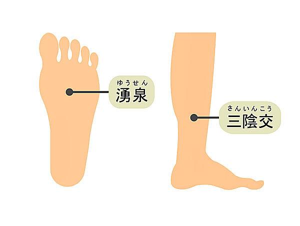 三陰交は内くるぶしから指4本上。湧泉は足の真ん中、土踏まずのやや上。