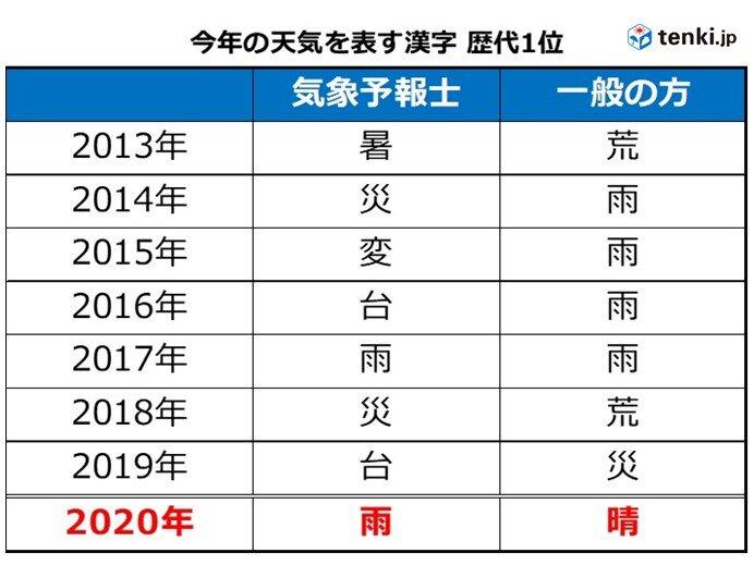 「今年の天気を表す漢字」歴代1位(2013年~2020年)
