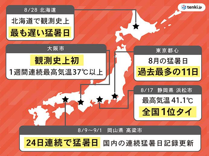 2位 猛暑日連続記録を続々更新 浜松41.1℃で国内歴代最高気温タイ(8月)