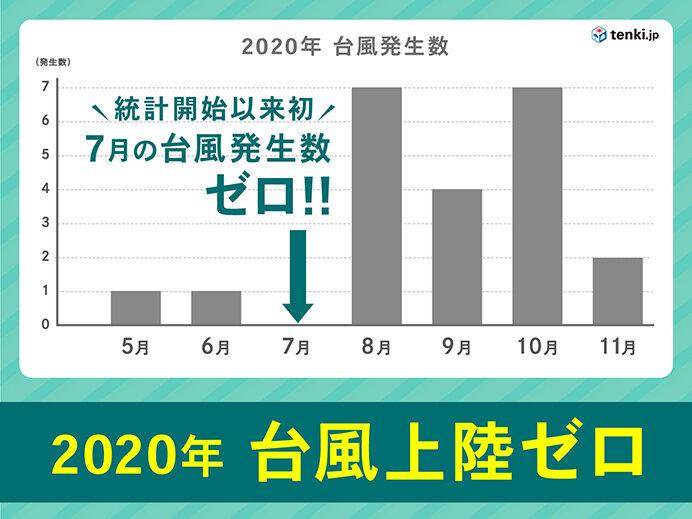 3位 12年ぶりに台風上陸なし 7月の台風発生ゼロは史上初