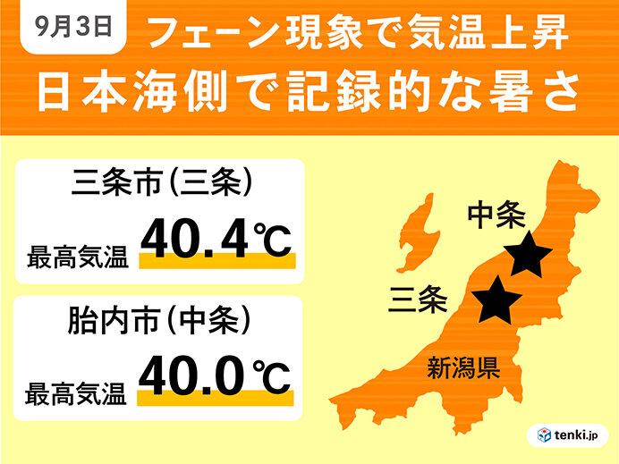 7位 観測史上初9月に40℃超え 日本海側で猛暑日続出(9月)