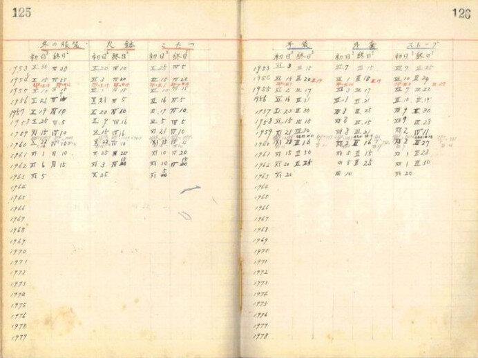 当時の観測結果(水戸地方気象台)
