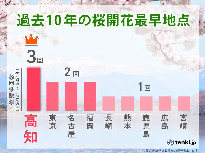 ここ10年の桜最早開花回数ランキング