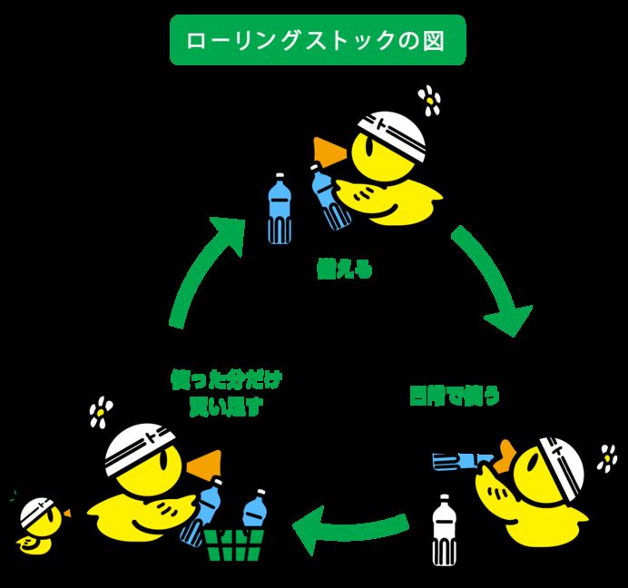 ローリンクストックの図 (日本気象協会推進「トクする!防災」プロジェクトより)
