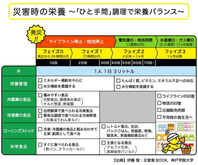 (日本気象協会推進「トクする!防災」プロジェクトより)