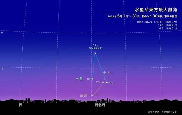 画像提供:国立天文台