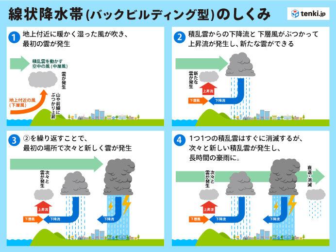 線状降水帯はなぜ発生する?顕著な大雨に関する情報とは?