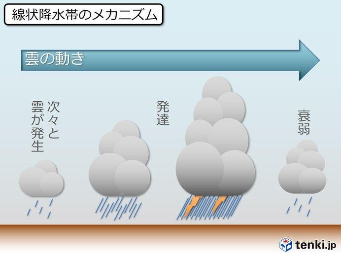 大雨をもたらす「線状降水帯」