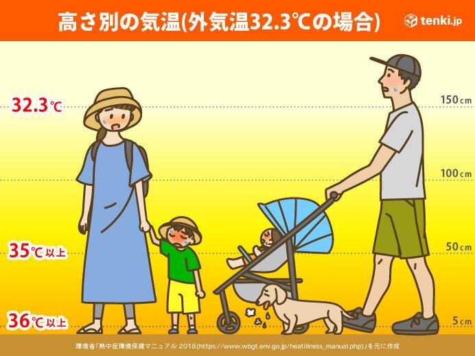 お子さんの年代別の注意点①「乳幼児」