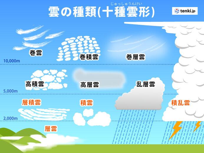 下層雲とは?